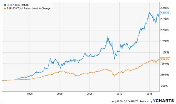 BRK-30yr-Price-Chart