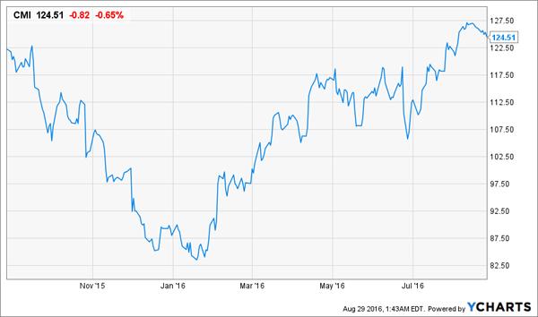 CMI-1yr-Price-Charts