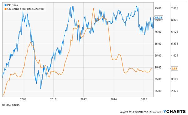 Corn-DE-Price-Charts