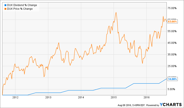 DUK-5yr-Dividend-Price-Chart