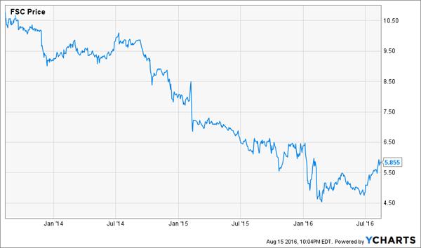 FSC-2yr-Price-Chart