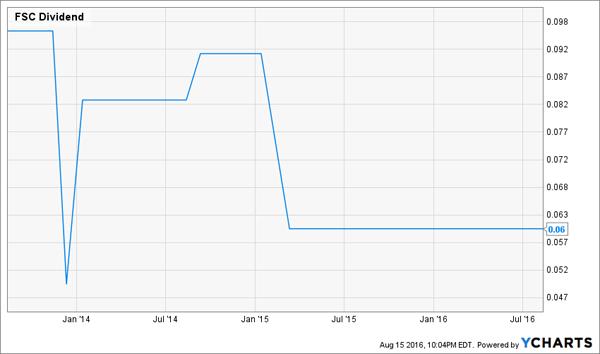 FSC-Dividend-History-Chart