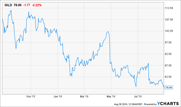 GILD-1yr-Price-Chart