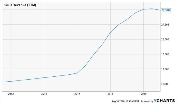 GILD-5yr-Revenue-Chart