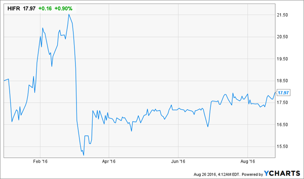 HIFR-Price-Chart-YTD
