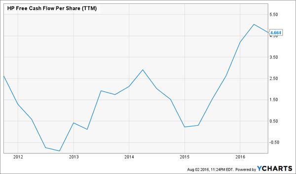 HP-Cash-Flow-Chart