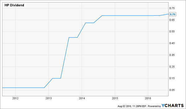 HP-Dividend-Growth-Chart