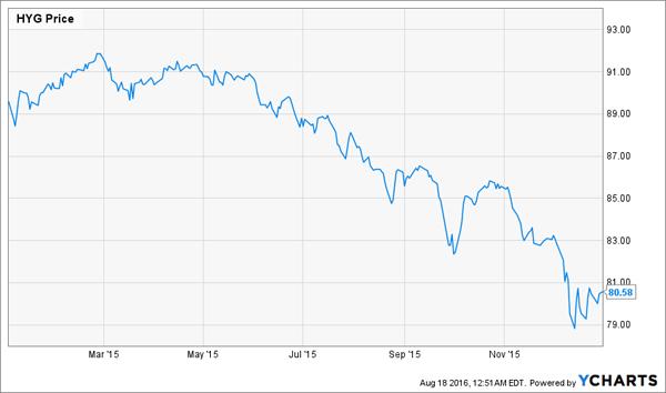 HYG-2015-Price-Chart