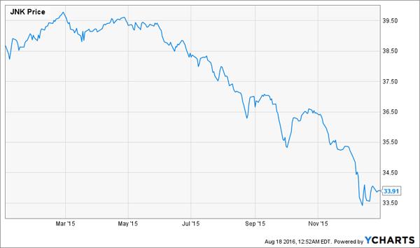 JNK-2015-Price-Chart