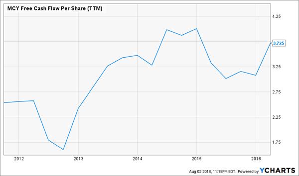MCY-Cash-Flow-Chart