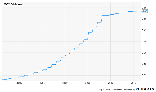 MCY-Dividend-Growth-Chart