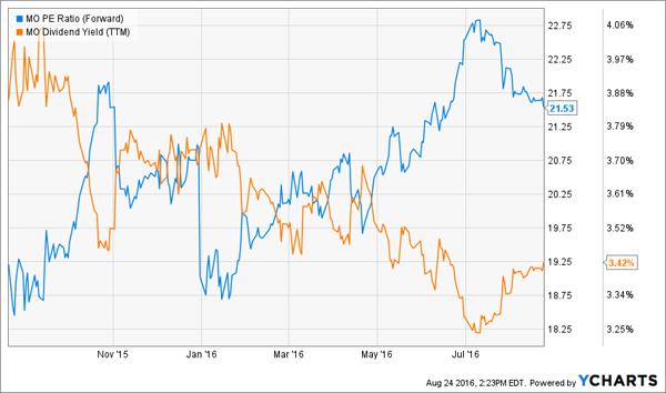 MO-Yield-PE-Chart