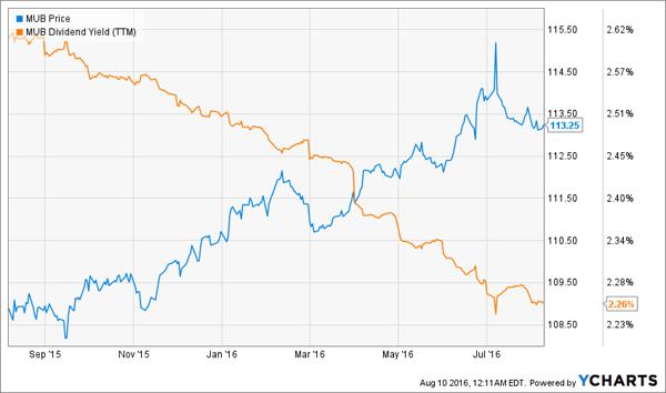 MUB-Price-Yield-Chart
