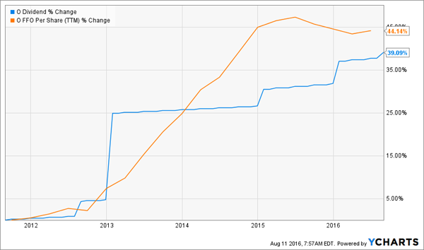 O-Dividend-FFO-Growth-Chart