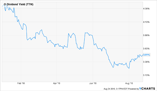 O-Dividend-Yield-YTD-Chart