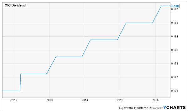 ORI-Dividend-Growth-Chart