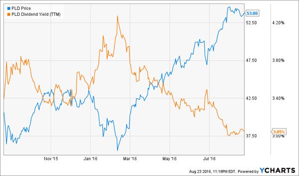 PLD-Price-Yield=Charts