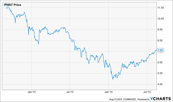 PNNT-2yr-Price-Chart