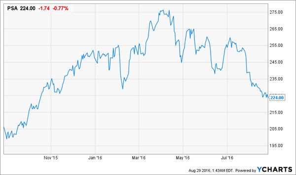 PSA-1yr-Price-Chart