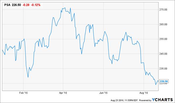 PSA-YTD-Price-Chart
