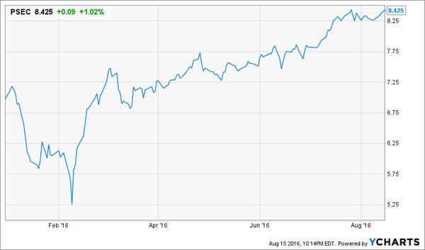 PSEC-YTD-Price-Chart