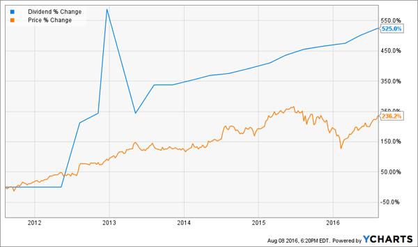 Price-Dividend-Change-Chart
