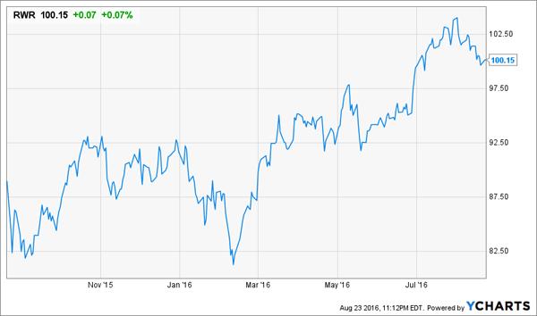 RWR-Price-Chart