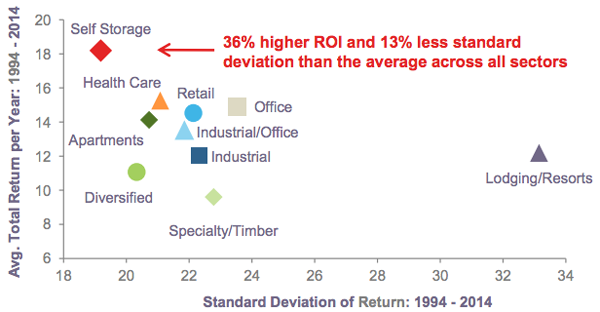 Returns-Standard-Deviation-REIT-Graph