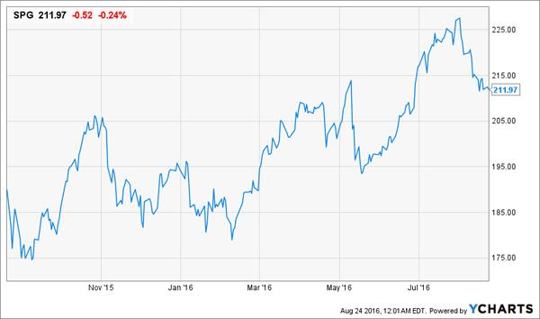 SPG-1yr-Price-Chart