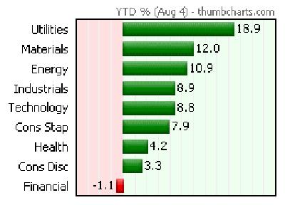 Sectors-YTD-Chart