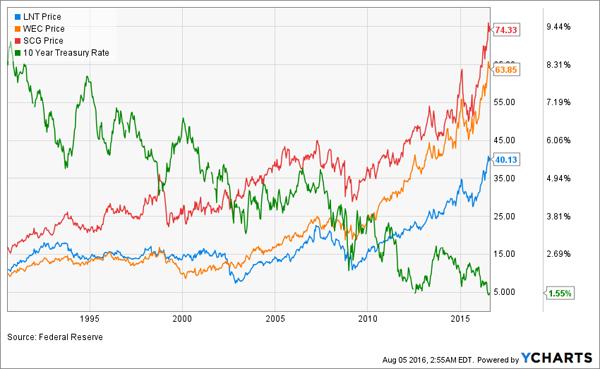 Treasury-Utilities-LT-Chart
