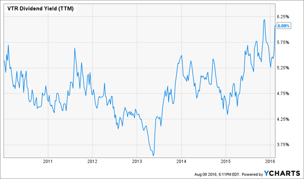 VTR-5yr-Dividend-Yield-Chart