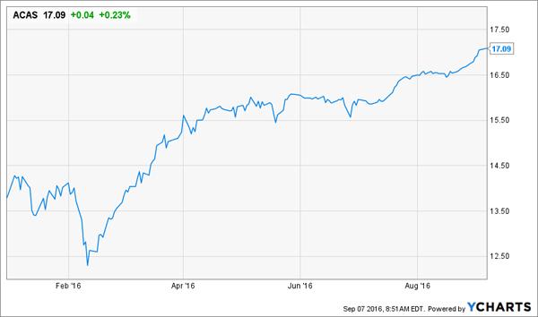 ACAS-Price-YTD-Chart
