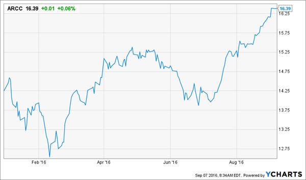 ARCC-Price-YTD-Chart