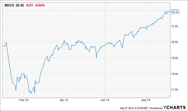 BDCS-Price-YTD-Chart