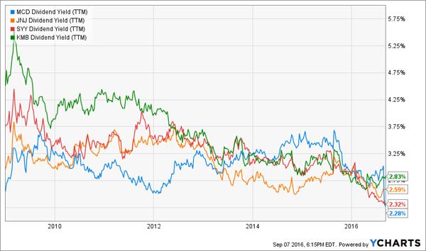 Bear-Market-Yields
