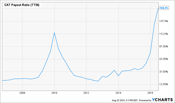 CAT-Dividend-Payout-Ratio-Chart