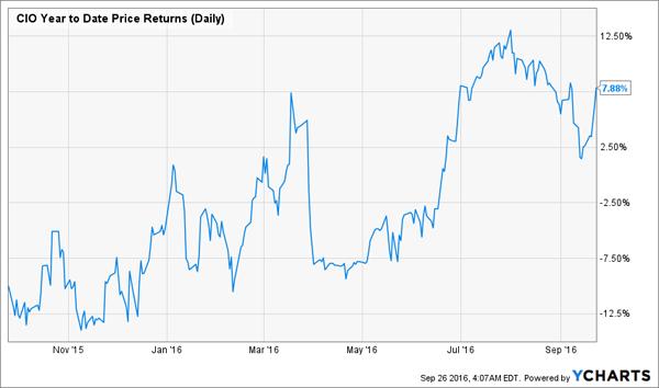 CIO-1yr-Price-Chart