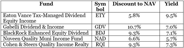 ETY-GDV-BDJ-NAD-RQI-Discount-Table
