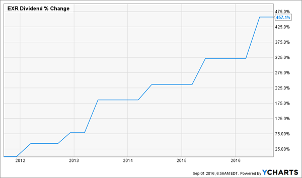 EXR-5yr-Dividend-Change-Chart