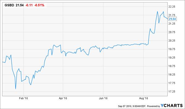 GSBD-Price-YTD-Chart