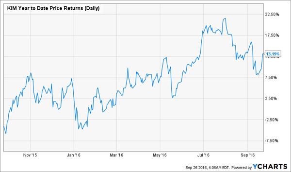 KIM-1yr-Total-Returns-Chart