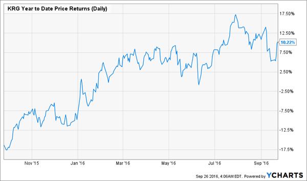 KRG-1yr-Price-Chart