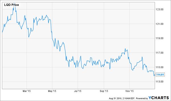 LQD-2015-Price-Chart