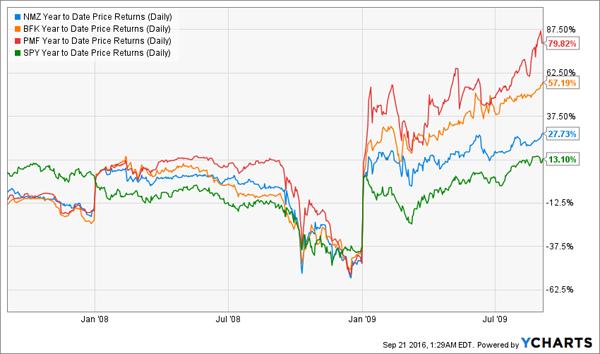 NMZ-BFK-PMF-SPY-Crisis-Chart