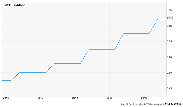 NOC-5yr-Dividend-Growth-Chart