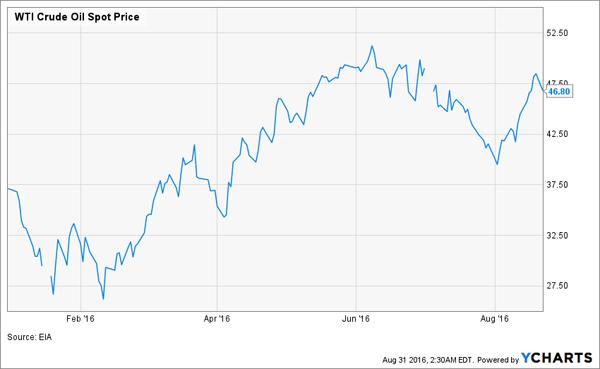Oil-YTD-Price-Chart