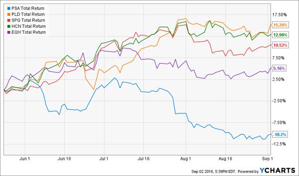 PSA-PLD-SPQ-HCN-EQIX-3m-Price-Chart