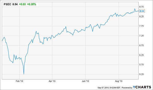 PSEC-Price-YTD-Chart