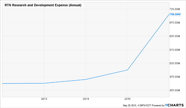 RTN-Research-Development-Expense-Chart